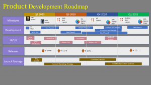 How to build your first product roadmap