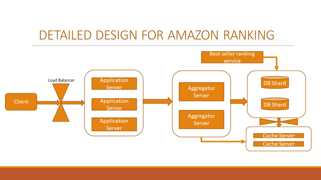 Detailed System Design For Amazon Sales Ranking Feature