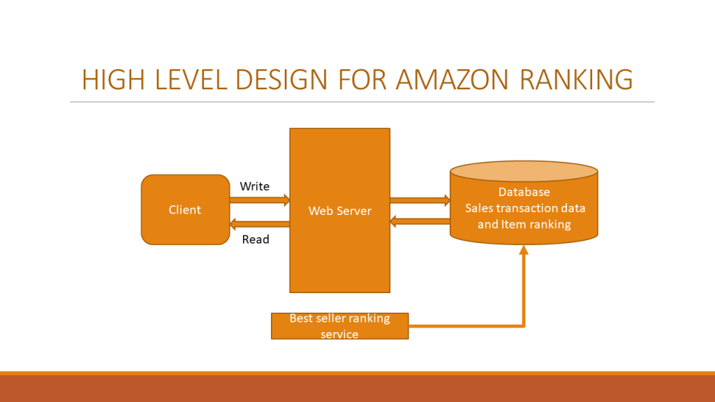System Design For Amazon Sales Ranking Feature