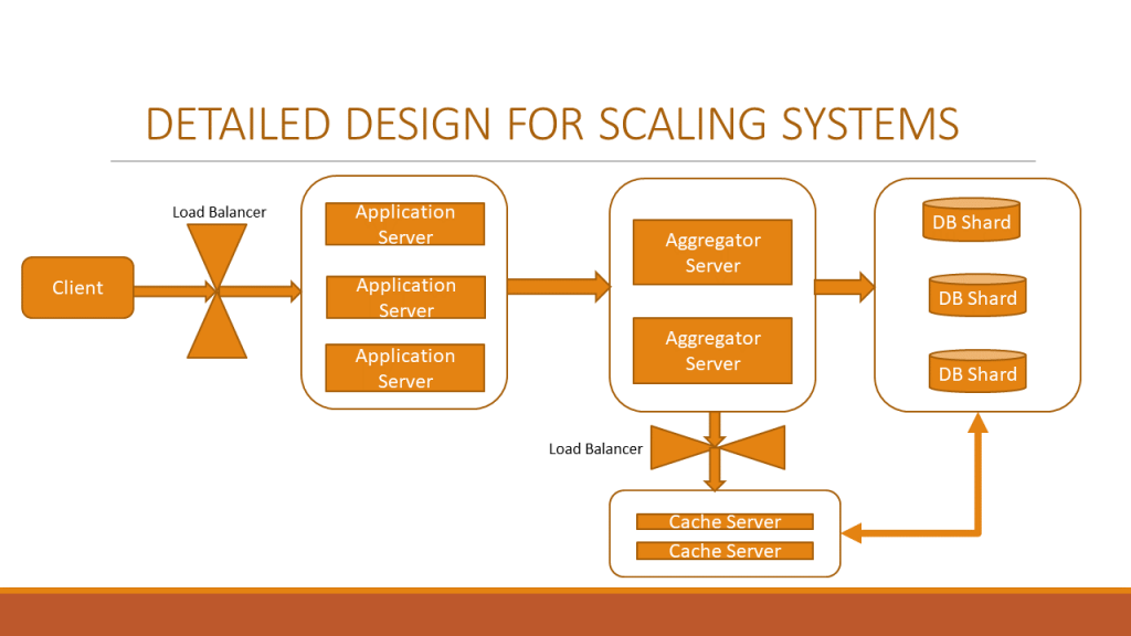 Detailed scaling systemd design