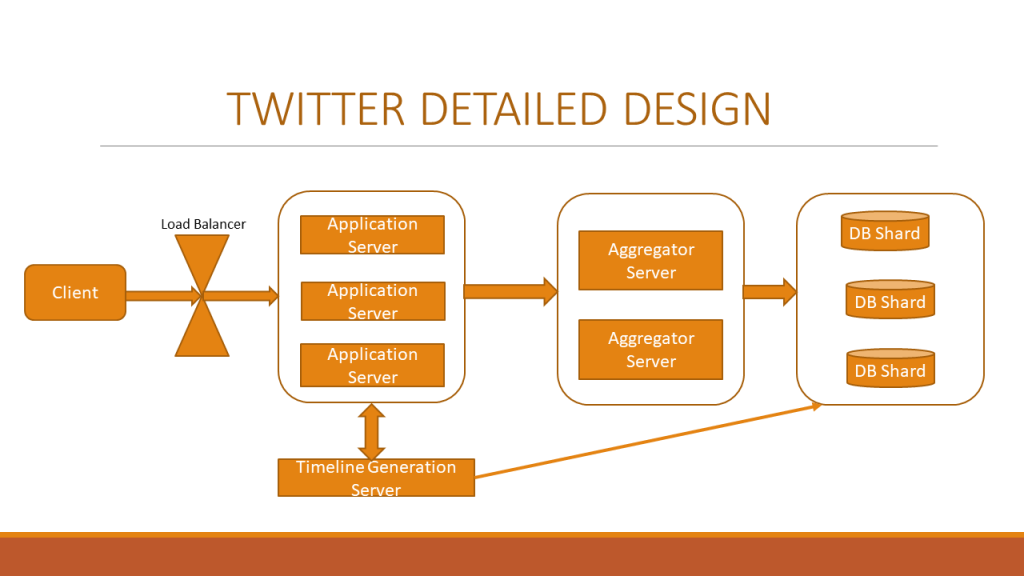 Detailed design for Twitter system