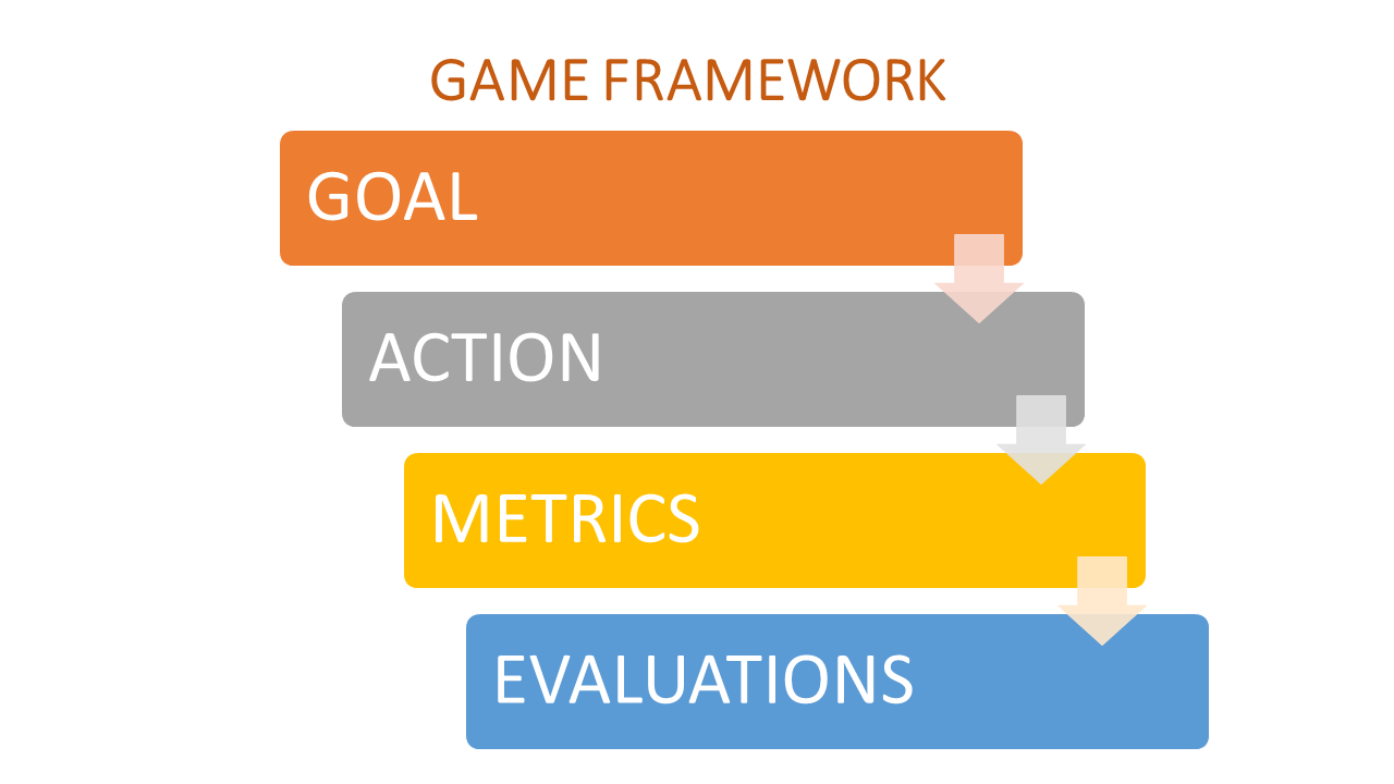 Answering Product Metrics Interview Questions with GAME Framework